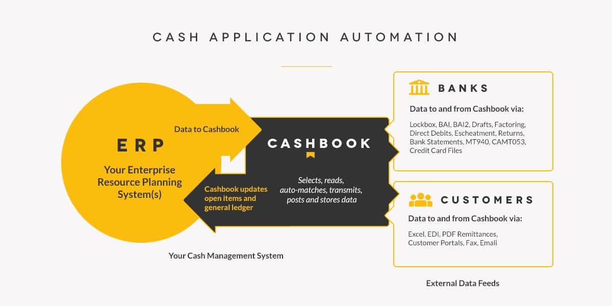 cash application automation