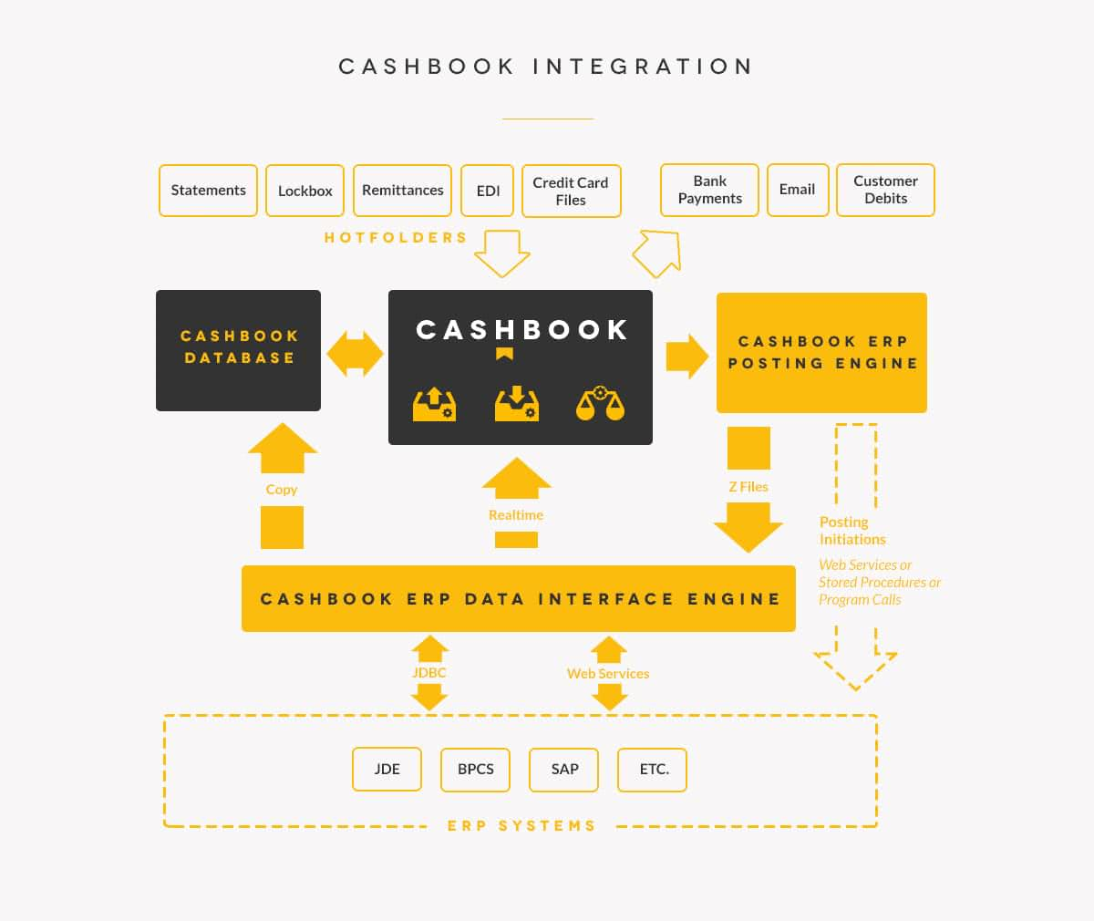 cashbook-integration