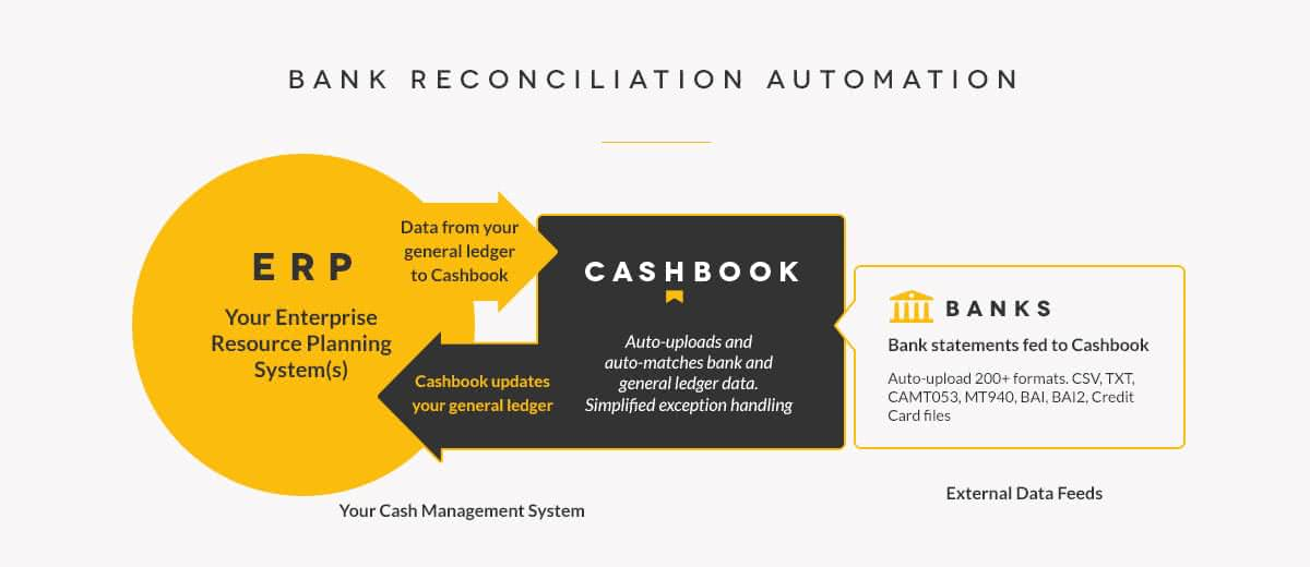 Bank Reconciliation Automation | Cashbook