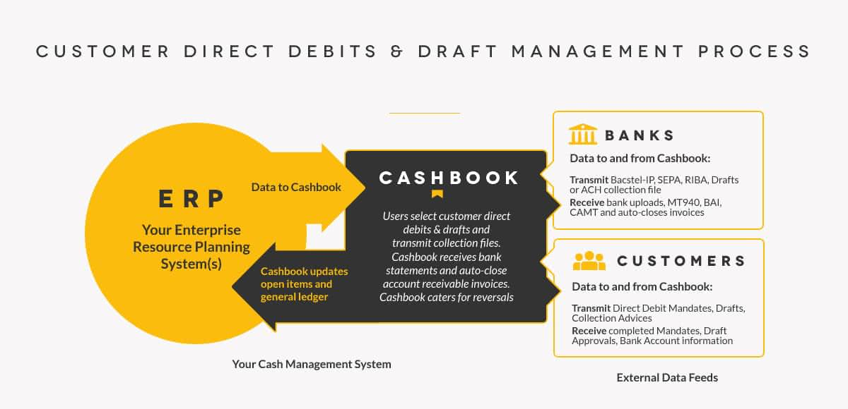 Customer Direct Debit & Draft Management