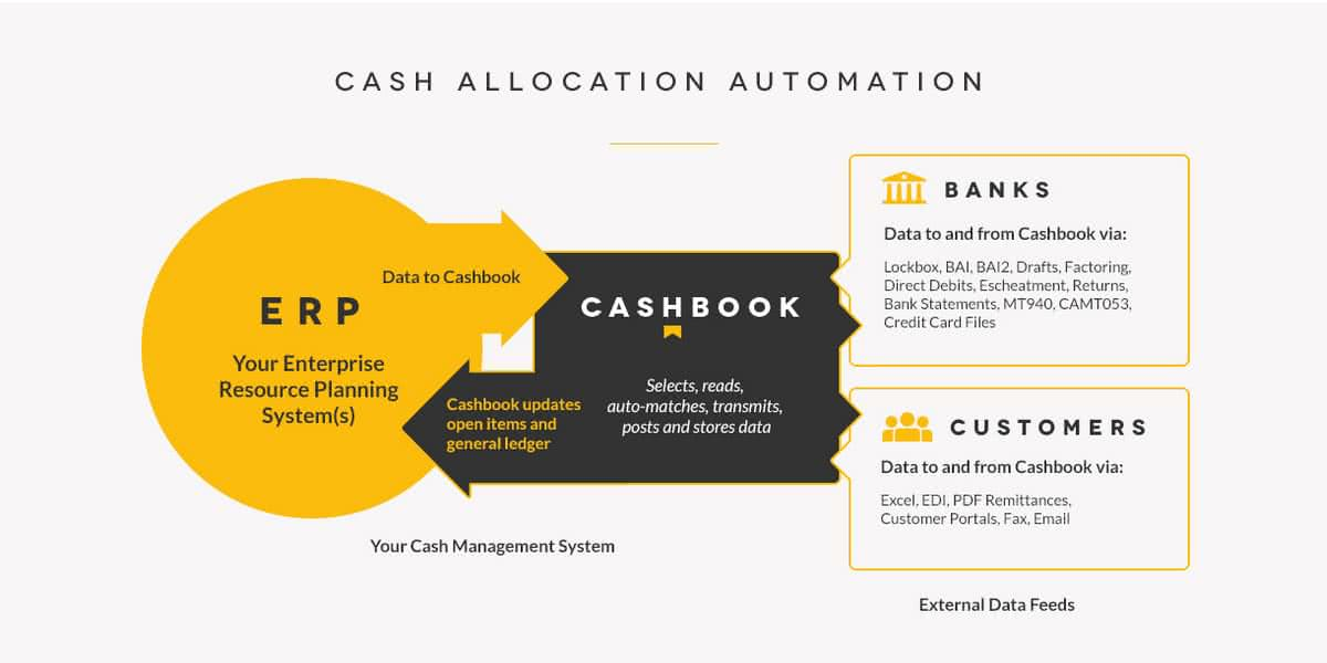 cash-allocation-automation