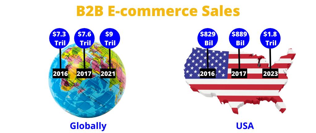 B2B-E-comm-sales
